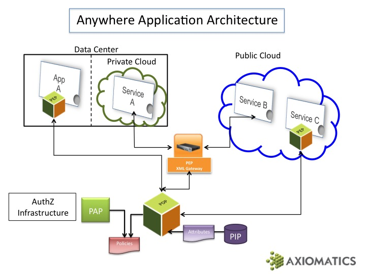The anywhere application architecture analyzing identity Architecture designing app